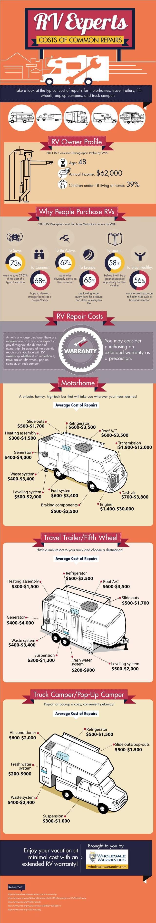 Rv repairs cost infographic