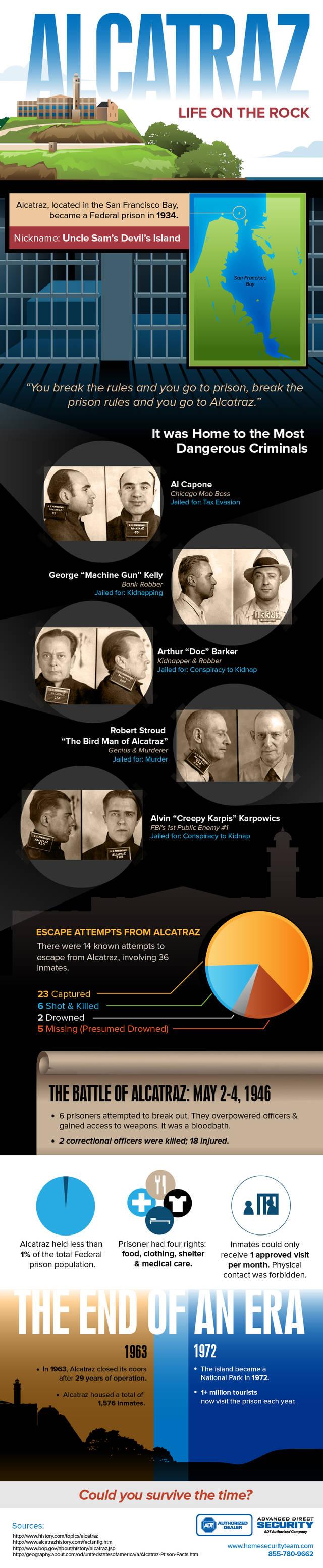 Alcatrazinfographic