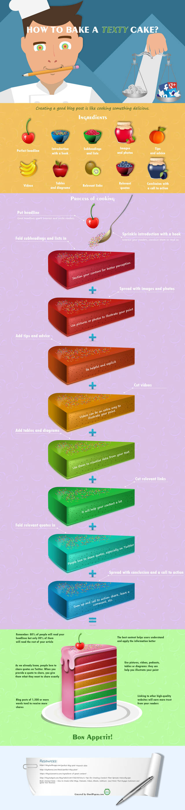 How to bake a texty cake (infographic)