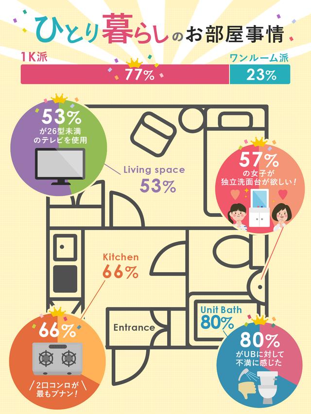 %e4%b8%80%e4%ba%ba%e6%9a%ae%e3%82%89%e3%81%97%e3%81%ae%e3%81%8a%e9%83%a8%e5%b1%8b%e4%ba%8b%e6%83%85