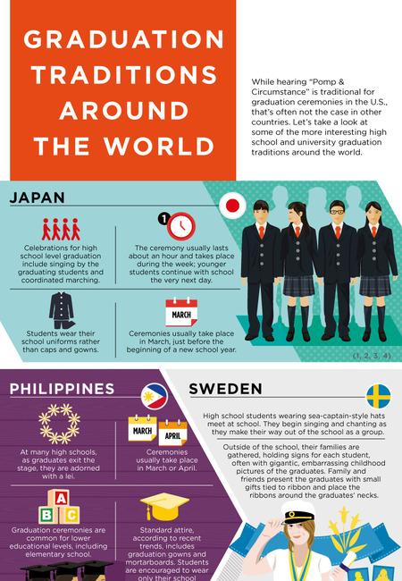 1145751 graduation infographic