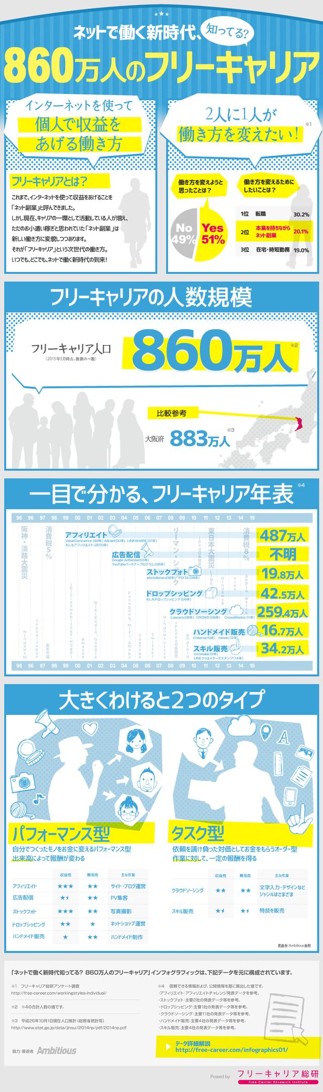 %e3%83%8d%e3%83%83%e3%83%88%e3%81%a7%e5%83%8d%e3%81%8f%e6%96%b0%e6%99%82%e4%bb%a3%e7%9f%a5%e3%81%a3%e3%81%a6%e3%82%8b%ef%bc%9f860%e4%b8%87%e4%ba%ba%e3%81%ae%e3%83%95%e3%83%aa%e3%83%bc%e3%82%ad%e3%83%a3%e3%83%aa%e3%82%a2