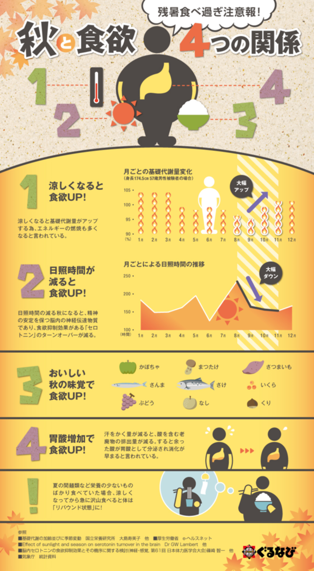Infographic138 autumn of appetite